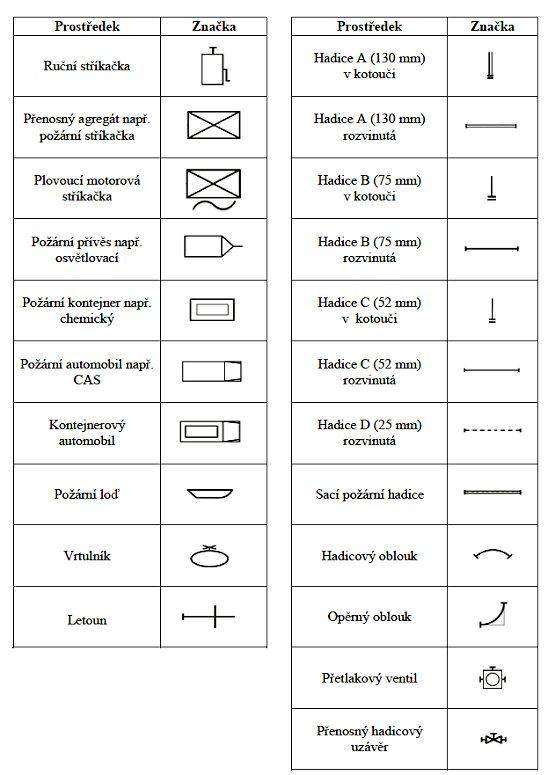 Grafické značky požární techniky str. 1