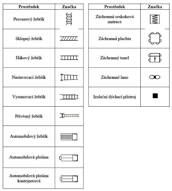 Grafické značky požární techniky str. 3